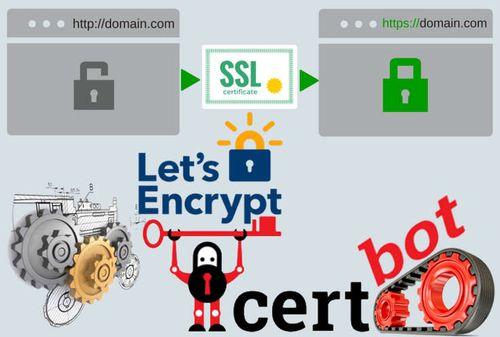 Automatic Let's Encrypt Certificat